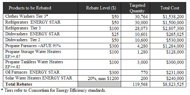 Michigan Appliance Rebate Program Greeningdetroit Com